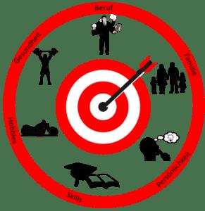 Frugalismus hilft dir, dich auf das Wesentliche und deine Ziele zu konzentrienen - Erfahrungen Frugalismus Erfahrungen zu Frugalismus