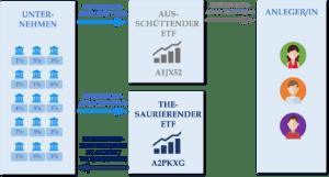 Thesaurierender ETF vs. Ausschüttender ETF - A1JX52 vs A2PKXG