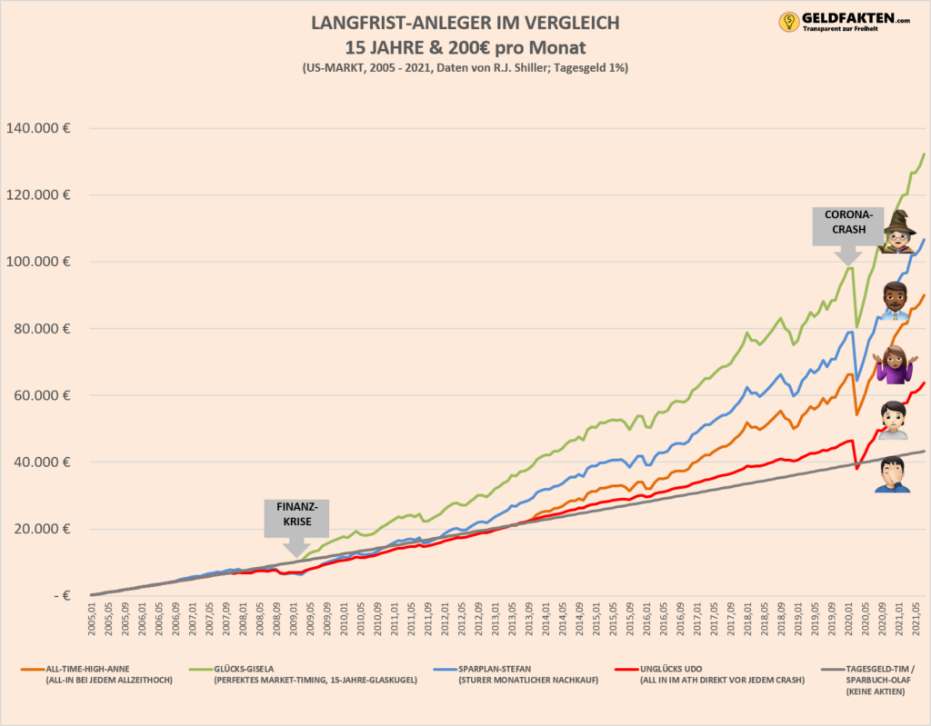 Investieren am All-Time-High - Übersicht der Allzeithochs der letzten 150 Jahre - Crash und Boomphasen - 15 Jahre Chart