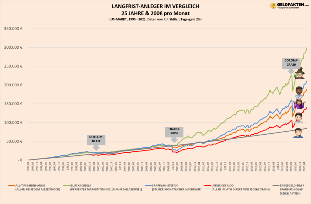 Investieren am All-Time-High - Übersicht der Allzeithochs der letzten 150 Jahre - Crash und Boomphasen - 25 Jahre Chart