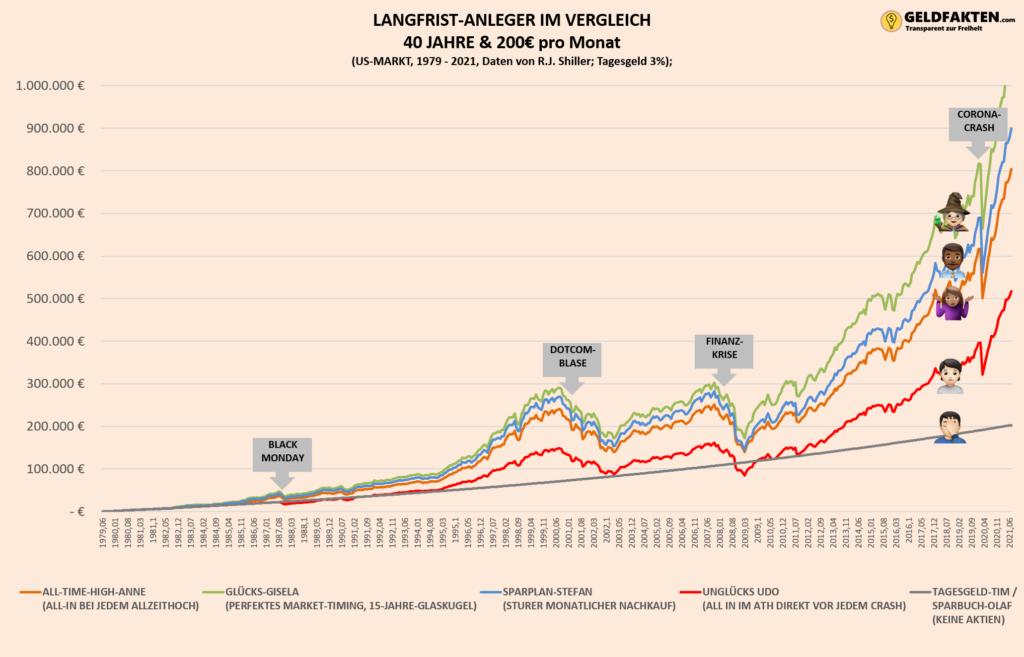 Investieren am All-Time-High - Übersicht der Allzeithochs der letzten 150 Jahre - Crash und Boomphasen - 40 Jahre Chart