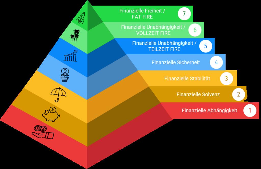 In 7 Stufen zur finanziellen Freiheit - Finanzielle Unabhängigkeit - Reich werden, Frugalismus, FIRE
