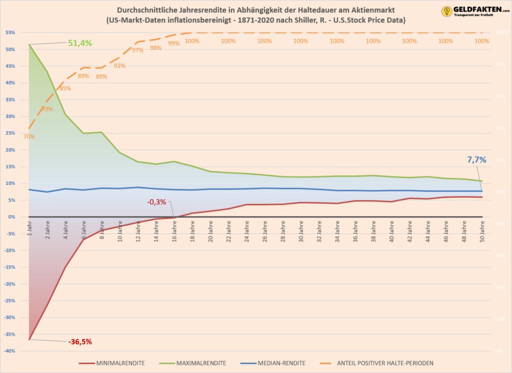 Haltedauer Aktien Rendite - Allzeithoch All Time High - Aktien Investieren ETF Marktrendite