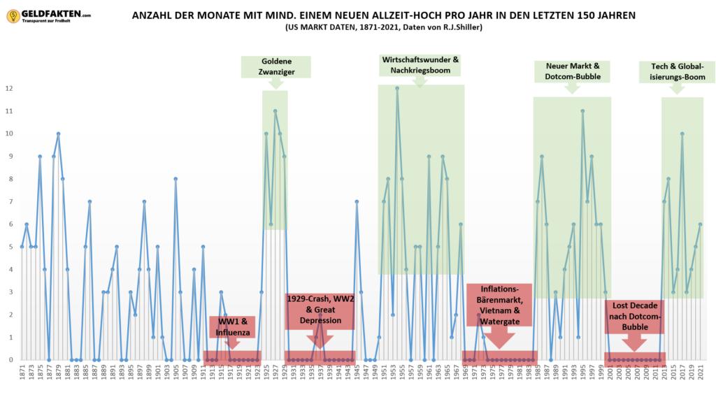 Investieren am All-Time-High - Übersicht der Allzeithochs der letzten 150 Jahre - Crash und Boomphasen